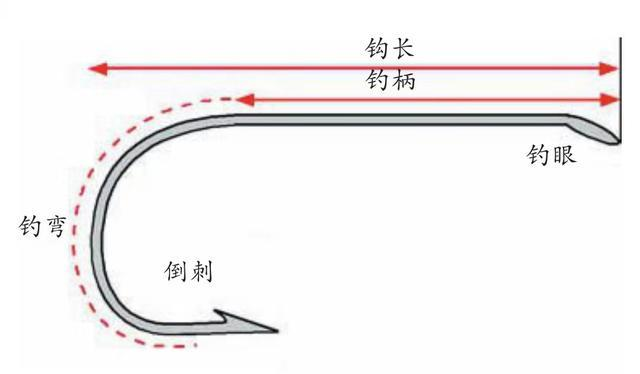 海钓钓钩的详细介绍,弯钩、钩柄、钓钓三部份